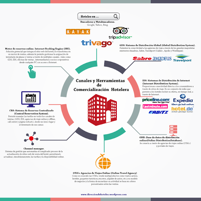 infografia Channel Manager Sistema de Reservas