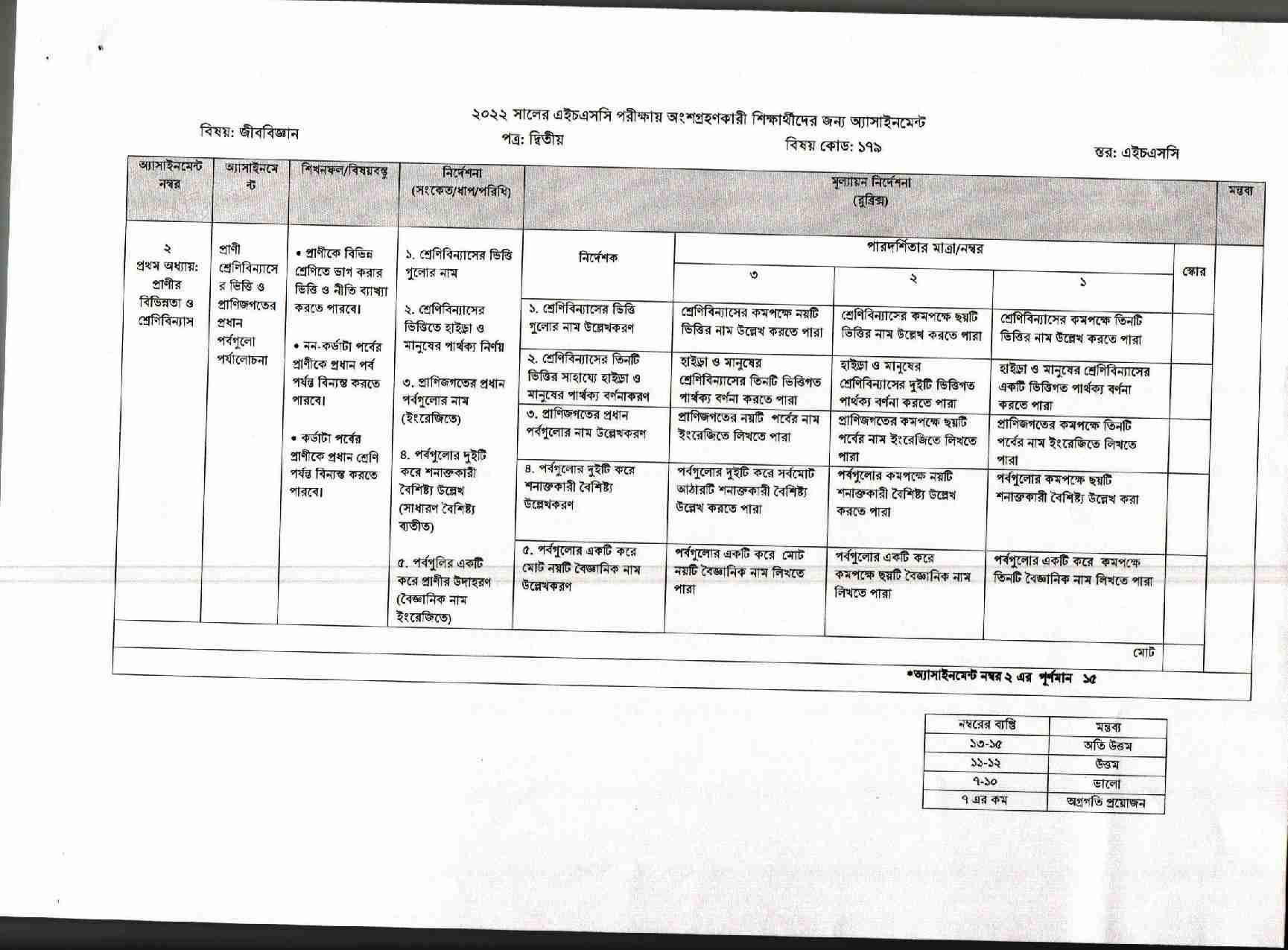 HSC Biology 8th week Assignment Answer 2022