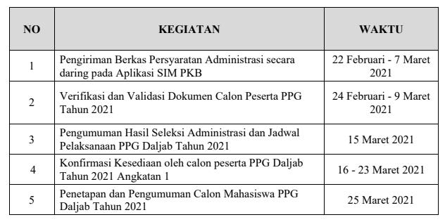 jadwal ppg 2021