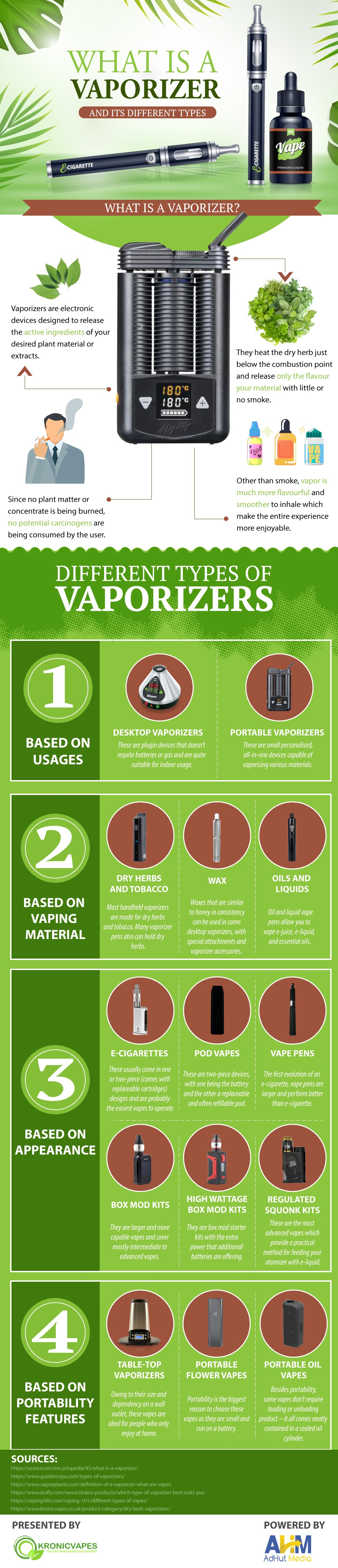 What is a vaporizer, and its various Types #infographics