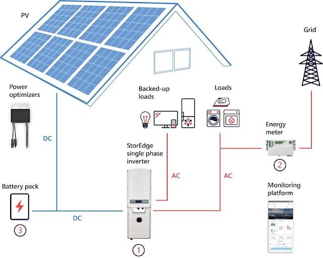 सौर ऊर्जा (सोलर एनर्जी) के महत्व पर निबंध   Solar Energy and its importance Essay in Hindi