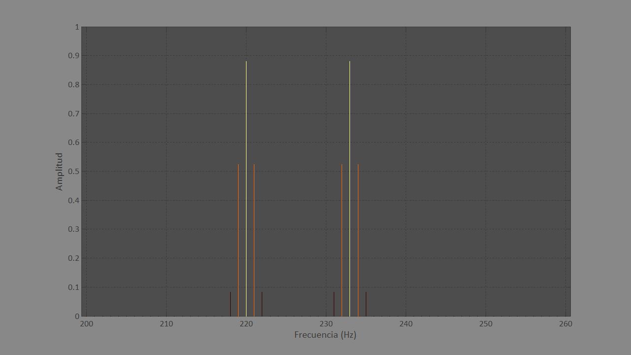 Figura 6. Gráfica del análisis frecuencial de dos sonidos simples muy próximos de 1 segundo.