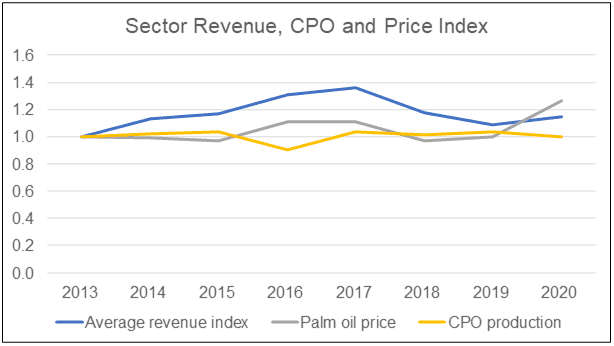 Sector revenue, CPO production and price index