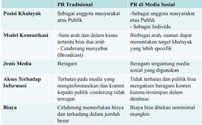 pr, media sosial,