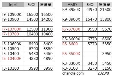 市售CPU價格表