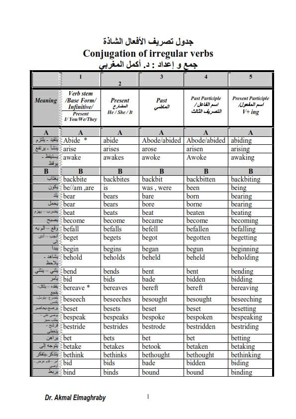 جدول تصريف الافعال الشاذة في اللغة الانجليزية د/ أكمل المغربي 0_001
