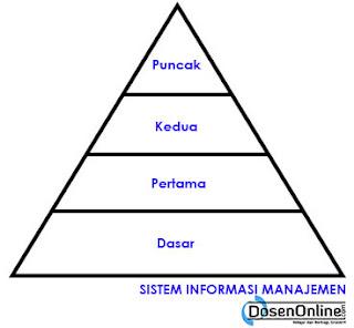 Definisi Sistem Informasi Manajemen Menurut Para Ahli