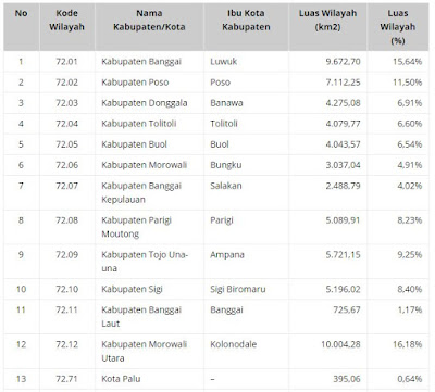 Selayang Pandang Provinsi Sulawesi Tengah