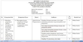 Kisi PAS IPA SMP Semester Ganjil 2020-2021