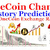 OneCoin Price Prediction Change History