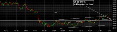 20 year tlt chart