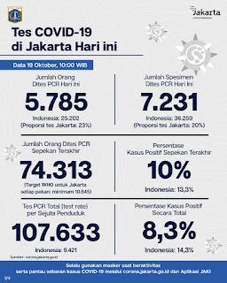 Hari ini Dilaporkan ada 667 Orang di Jakarta Positif Terpapar Covid-19