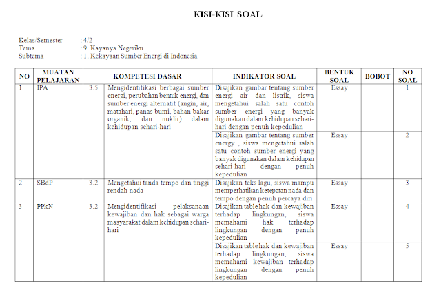 Kisi-kisi PH Kelas 4 SD/MI: Tema 9