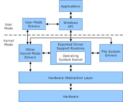 कर्नेल क्या है (What is kernel in Hindi)