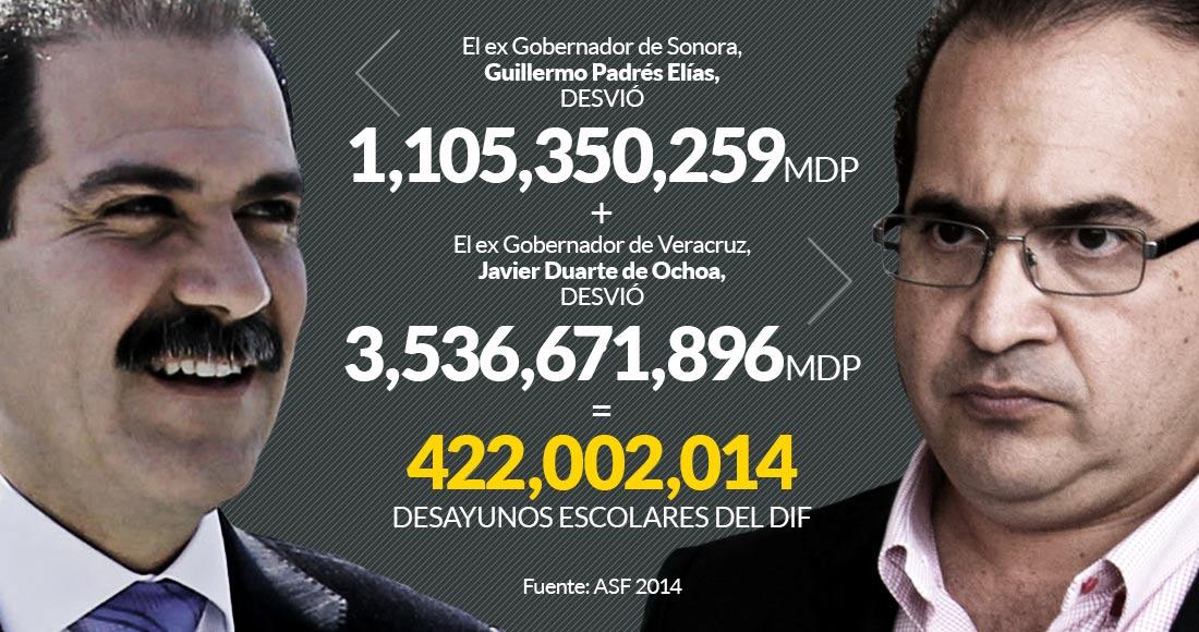 Desvíos de Duarte y Padrés suman 4,600 mdp o 422 millones de desayunos escolares