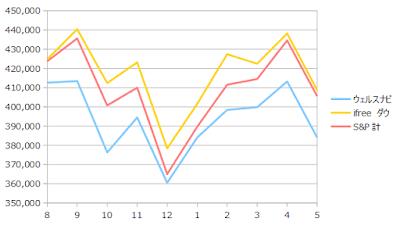 月末時点での残高(2018年8月~2019年5月)