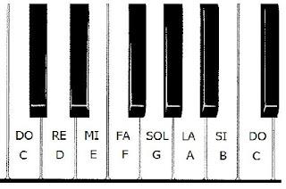 Notas ingles piano