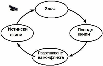 Ефективни работни взаимоотношения