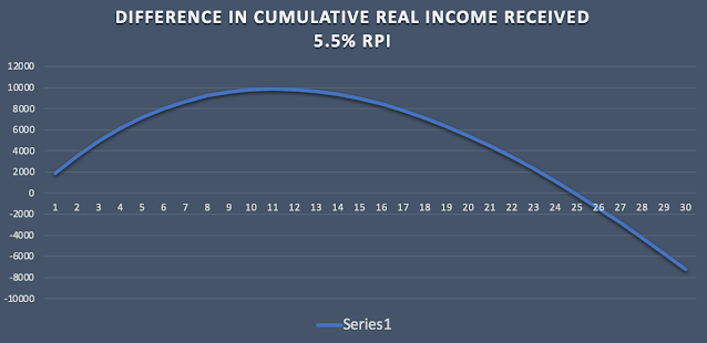 Graph showing the difference between the total income received from an indexed linked annuity and a fixed annuity