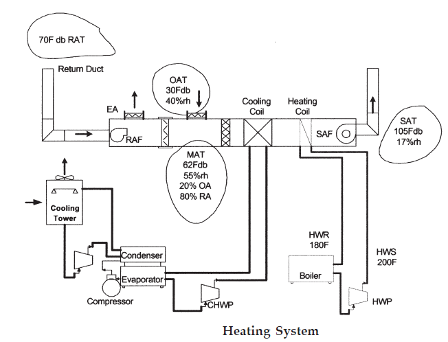 HEAT AND FLUID FLOW CALCULATIONS FOR HEATING SYSTEM SAMPLE