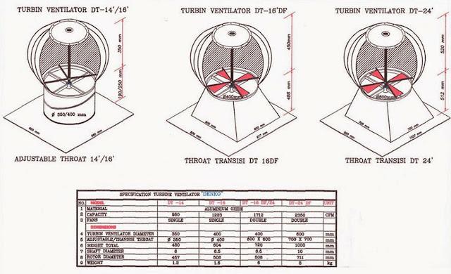 Harga Turbin Ventilator Denko Terbaru