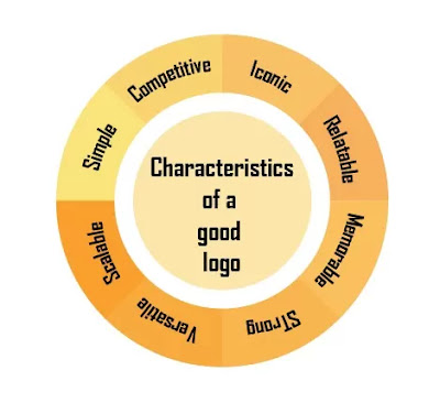 Characteristics-of-a-good-logo