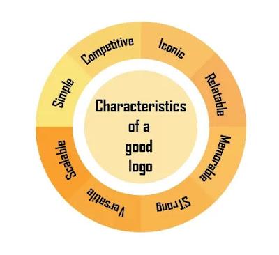 Characteristics-of-a-good-logo