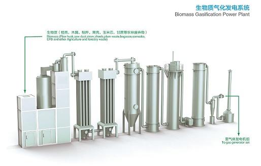 Biomass Gasification Power Generation Plant