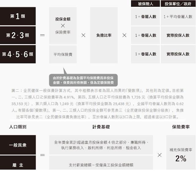 臺灣全民健保制度