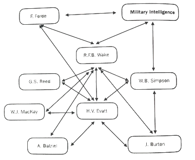 External Affairs diagram of the Wake network