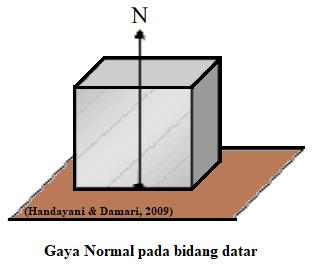 Pengertian dan Contoh Soal Gaya Normal
