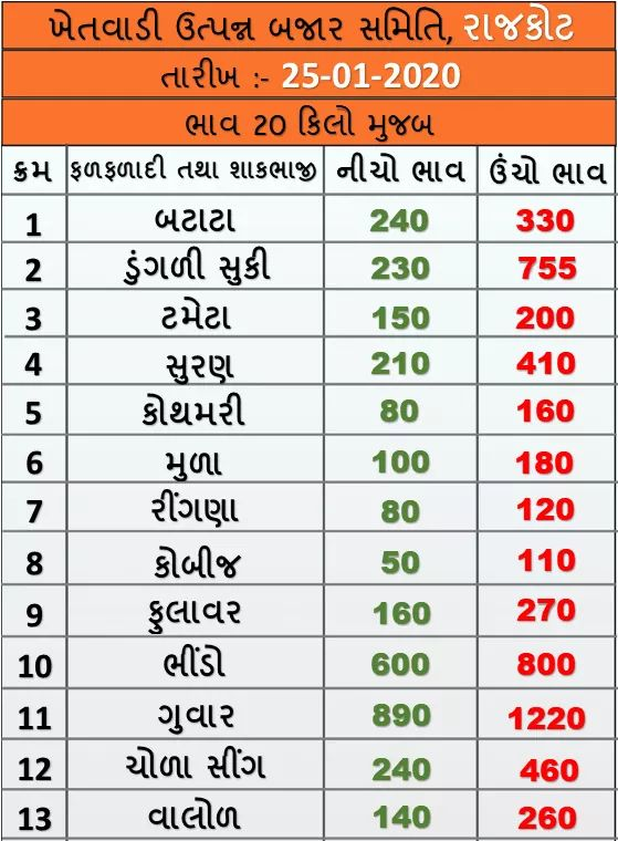 Market prices of various crops of Rajkot Agricultural Market on 25/01/2020