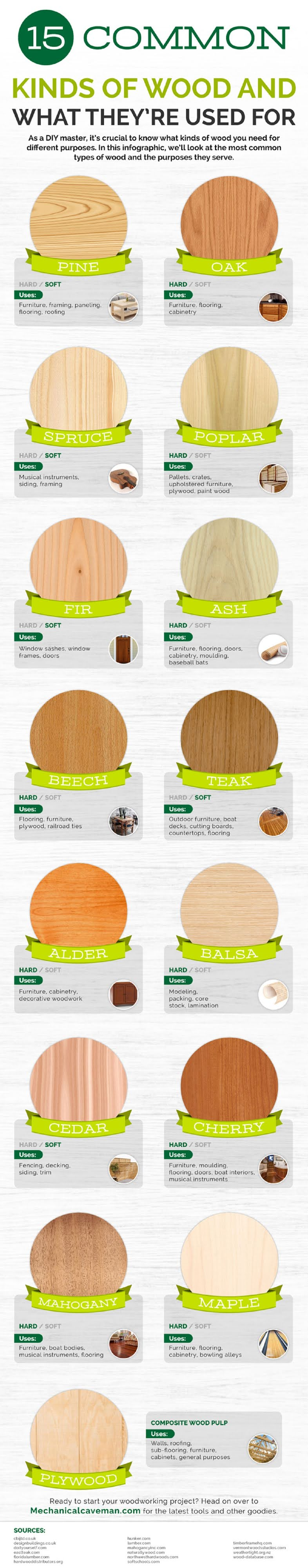15-common-kinds-of-wood-and-what-theyre-used-for-infographic