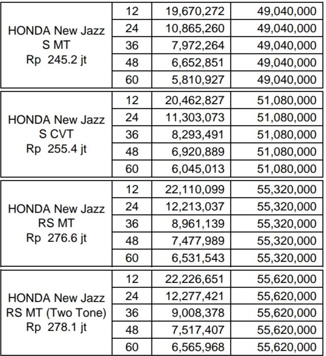 Harga Honda Jazz, Promo, Kredit, RS, Manual, Matic