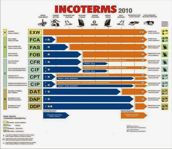 English for International Transport and Logistics: LTR121:A useful INCOTERMS diagram for you