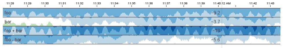 자바스크립트 차트 종류 : 네이버 블로그