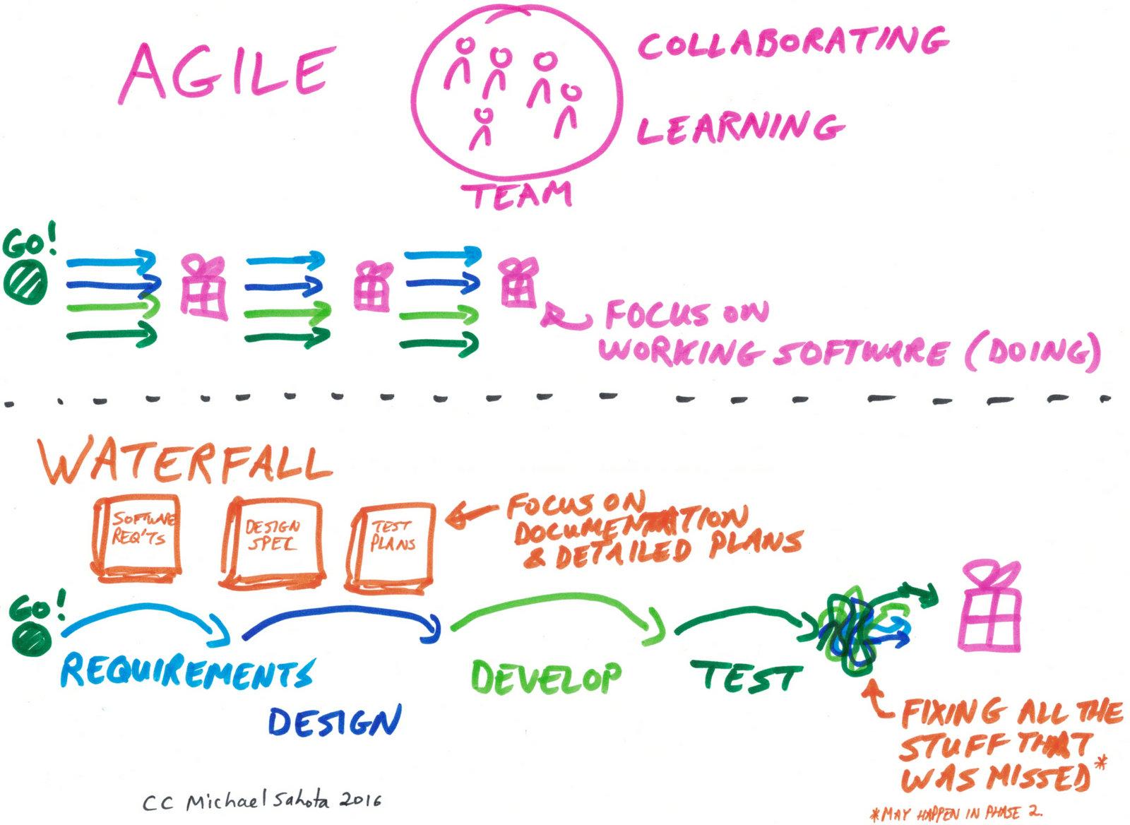 Agile & Waterfall Methodologies – A Side-By-Side Comparison