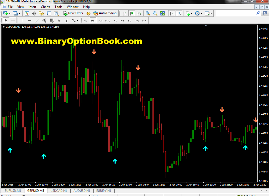 Binary options stocks zero risk strategy pdf