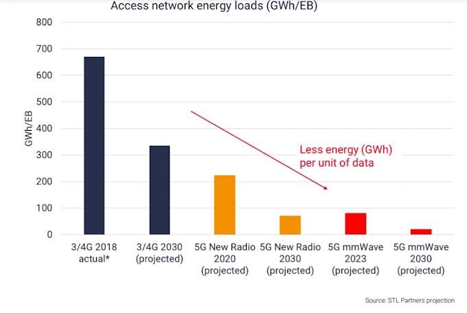 5G ternyata mampu meningkatkan efisiensi energi