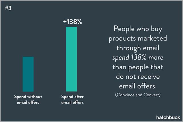 perbandingan antara pelanggan dikirim email dengan yang tidak