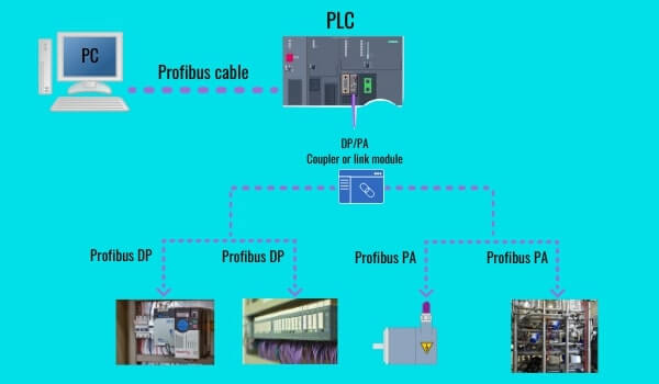communication protocols Profibus DP Profibus PA