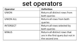 Set operators in hindi