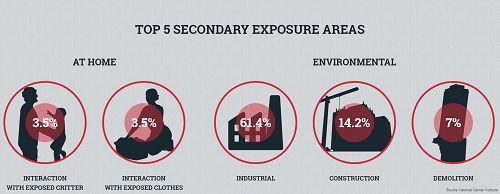 Asbestosis Exposure