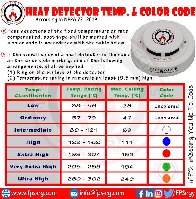 Temperature Classification and Color Code for Heat Detectors