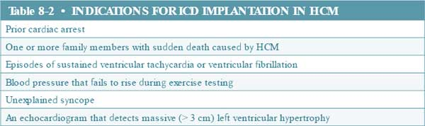 Indications for ICD Implantation In HCM