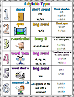 FREE 6 Syllables Poster