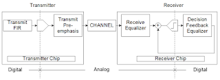 Transmit pre-emphasis pre-distorts signals in anticipation of the channel's effects