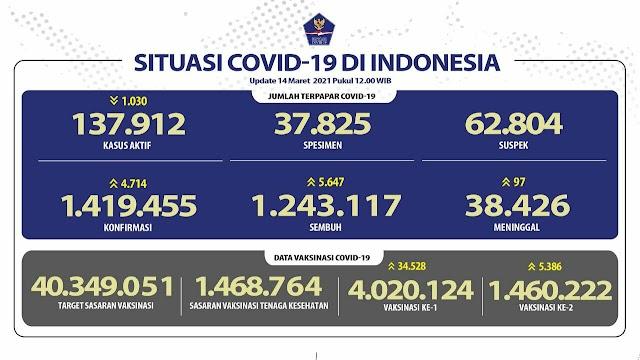 (14 Maret 2021) Jumlah Kasus Covid-19 di Indonesia Pukul 14.00 WIB