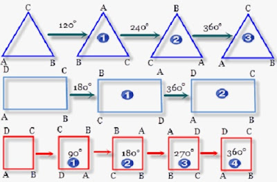 Macam-macam Simetri pada Bangun Datar