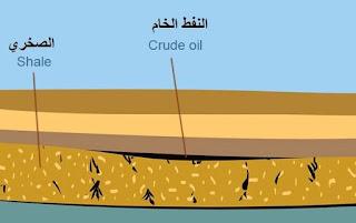 كيف يتكون البترول